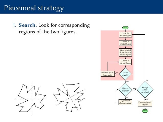 Piecemeal strategy 1. Search. Look for corresponding regions of the two figures. Start Look for rotated figure Attend to ro...