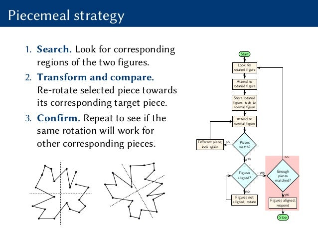 Piecemeal strategy 1. Search. Look for corresponding regions of the two figures. 2. Transform and compare. Re-rotate selec...