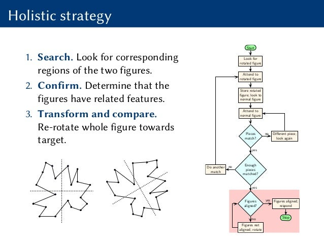 Holistic strategy 1. Search. Look for corresponding regions of the two figures. 2. Confirm. Determine that the figures hav...
