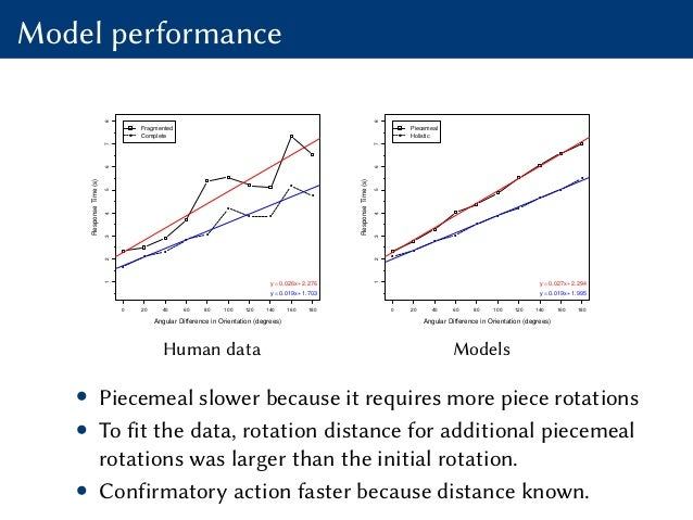 Model performance Angular Difference in Orientation (degrees) ResponseTime(s) 0 20 40 60 80 100 120 140 160 180 12345678 y...