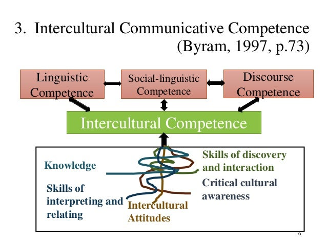 """application of a communicative competence skill Intercultural knowledge and competence value rubric (pdf) intercultural knowledge and competence value rubric (doc) definition intercultural knowledge and competence is a set of cognitive, affective, and behavioral skills and characteristics that support effective and appropriate interaction in a variety of cultural contexts"""" (bennett, j m."""