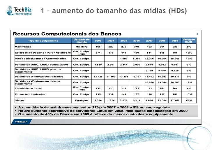 Motivadores de Avanços Tecnológicos   1 – aumento do tamanho das mídias (HDs) 2 – aumento das fontes de dados a serem anal...