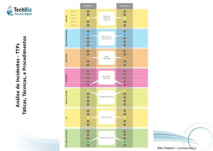 Indicators of Compromise - OpenIOC            http://www.mandiant.com/uploads/presentations/SOH_052010.pdf