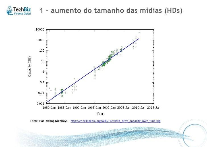 1 – aumento do tamanho das mídias (HDs)