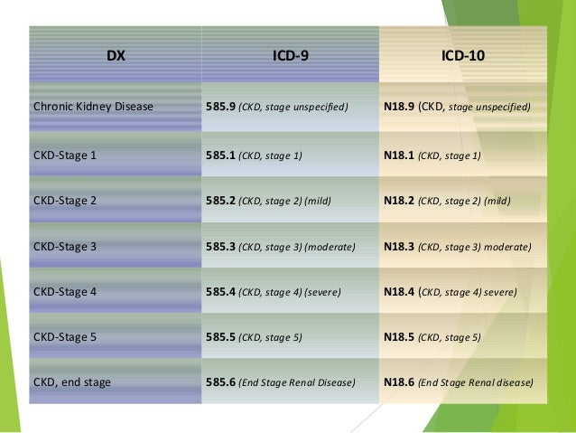 Ckd With Hypertension Icd 10
