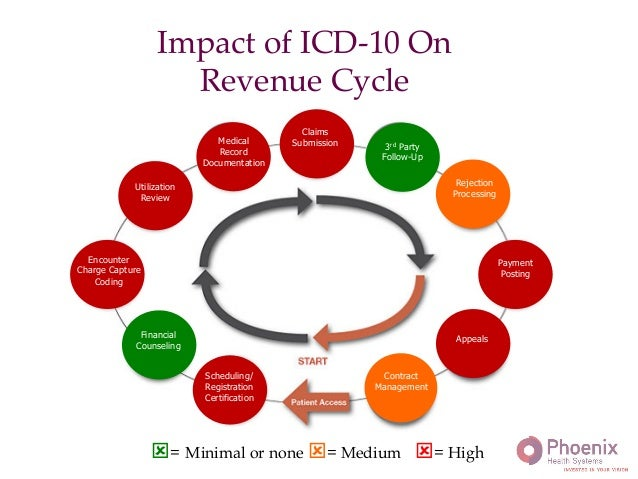 icd 10 final project Icd-9 versus icd-10 what you need to know presented by deb selland rhit, ccs may 12, 2010 • final rule • careful project management • educate entire organization • resource allocation 12.