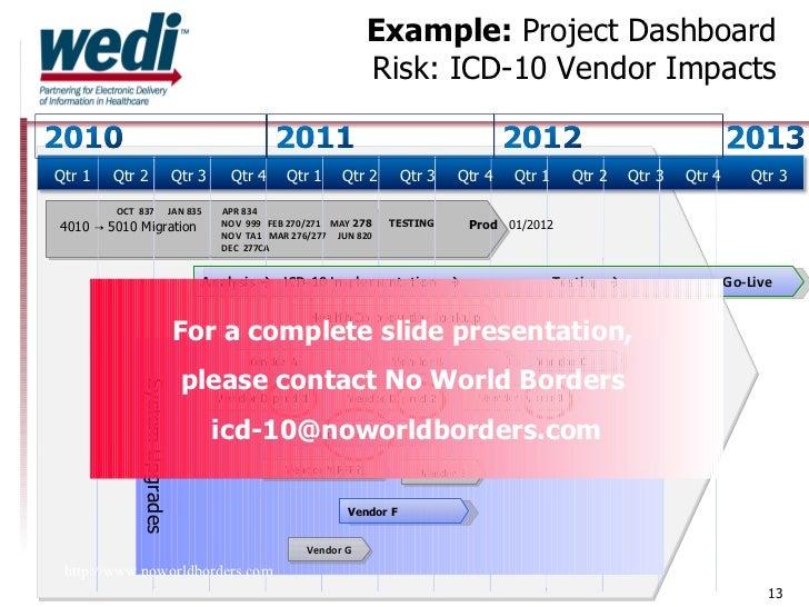Icd-10 implementation date Semantische Interoperabilität und der NUTZEN von SNOMED CT
