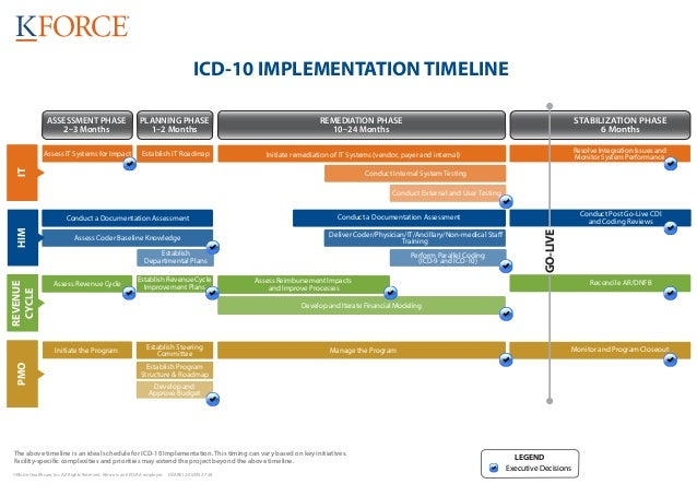 Icd 10 timeline for Building a house timeline