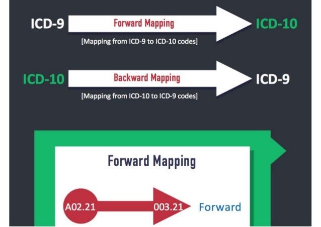 icd9-to-icd10-mapping-made-easy-with-gems-2-638 Icd To Icd Mapping on cms 1500 for icd-10, cartoons about icd-10, are you icd-10, star wars icd-10, general equivalence mappings icd-10, 1500 medical billing forms new icd-10, get ready for icd-10, medical coding cartoons icd-10,