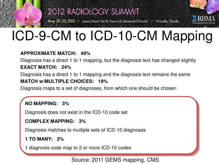 icd10-presentation-13-728 Icd To Icd Mapping on cms 1500 for icd-10, cartoons about icd-10, are you icd-10, star wars icd-10, general equivalence mappings icd-10, 1500 medical billing forms new icd-10, get ready for icd-10, medical coding cartoons icd-10,