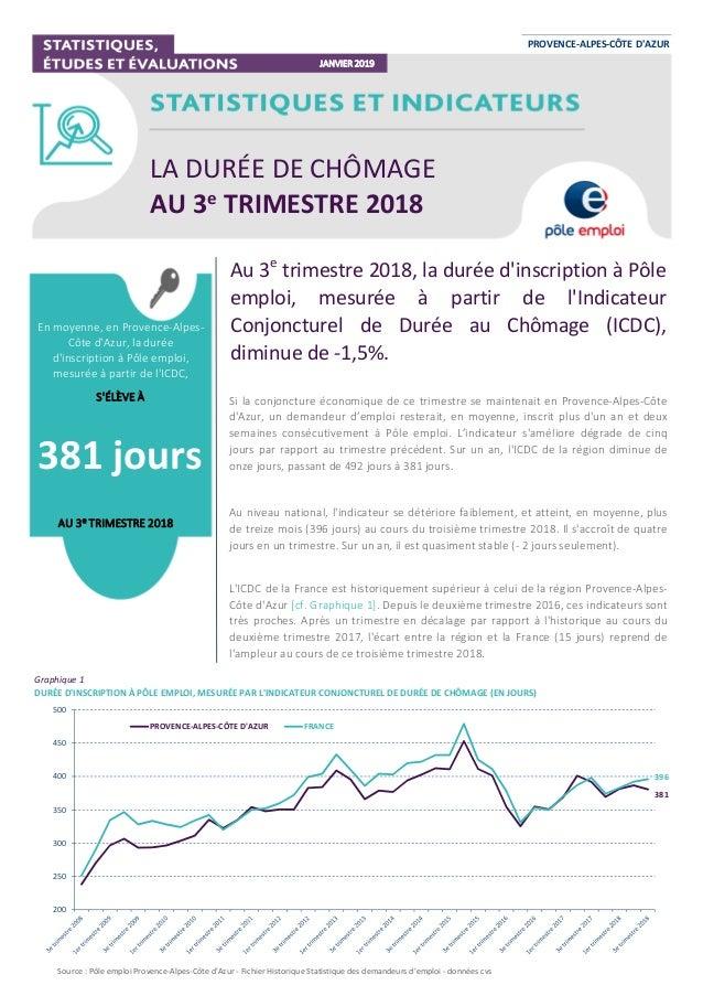 Source : Pôle emploi Provence-Alpes-Côte d'Azur - Fichier Historique Statistique des demandeurs d'emploi - données cvs Gra...