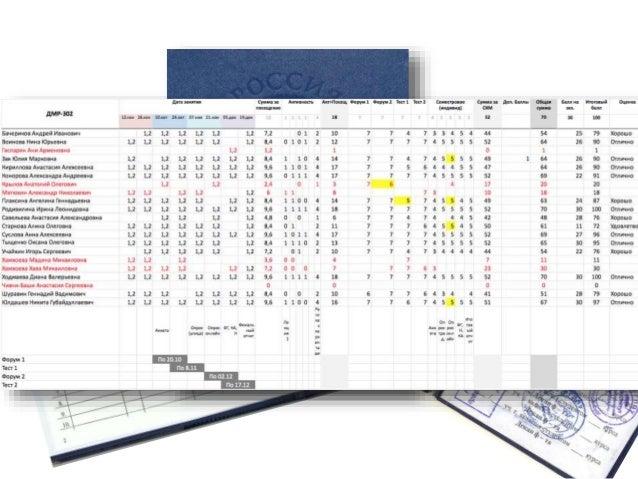 Leaderboards  (рейтинг)  1. Дает представление о том, как результаты  студента соотносятся с результатами  других  2. Пока...