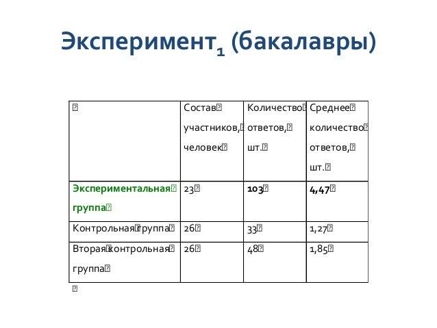 Планирование нагрузки в курсе  СКМ1 СКМ2 СКМ3 СКМ4 СКМ5 СКМ6  Уровень сложности  Время