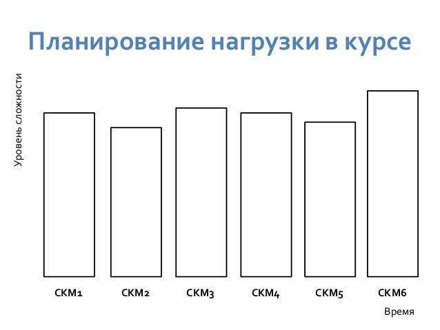 Вариативность выполнения  заданий  Традиционная (линейная) последовательность  Задание 1 Задание 2 Задание 4 Задание 6  За...