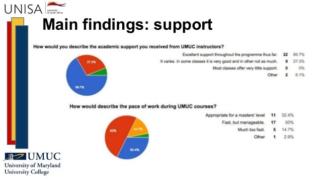 Main findings: support