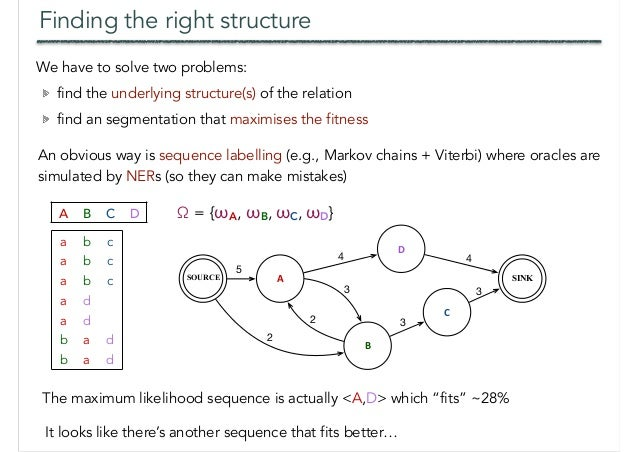 Finding the right structure We have to solve two problems: find the underlying structure(s) of the relation find an segmen...