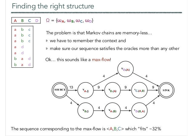 """Finding the right structure The sequence corresponding to the max-flow is <A,B,C> which """"fits"""" ~32% vA,() SINK 13 SOURCE v..."""