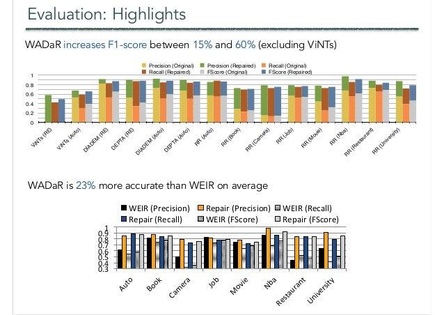 Evaluation: Highlights 0 0.2 0.4 0.6 0.8 1 ViN Ts (R E) ViN Ts (Auto) D IAD EM (R E) D EPTA (R E) D IAD EM (Auto) D EPTA (...
