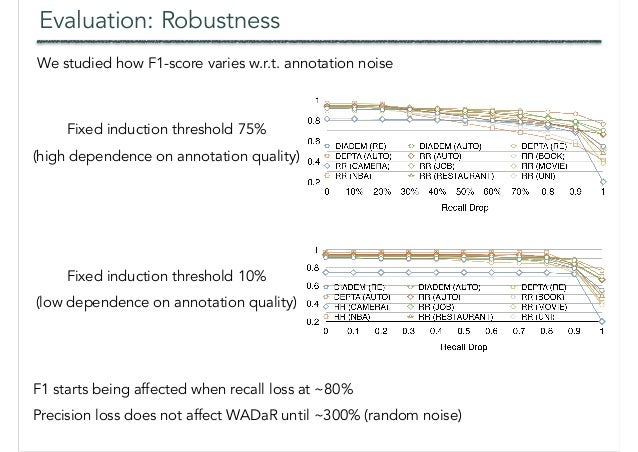 Evaluation: Robustness We studied how F1-score varies w.r.t. annotation noise The accuracy numbers are limited to those at...
