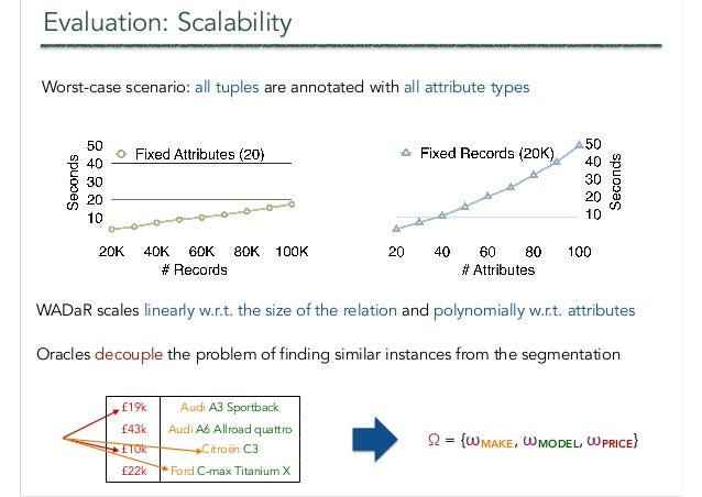 Evaluation: Scalability Worst-case scenario: all tuples are annotated with all attribute types WADaR scales linearly w.r.t...