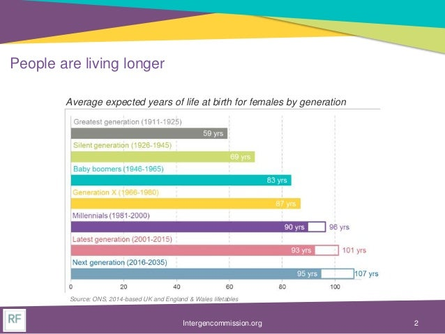 Intergenerational Commission slides - demographic trends and their impact on living standards Slide 2