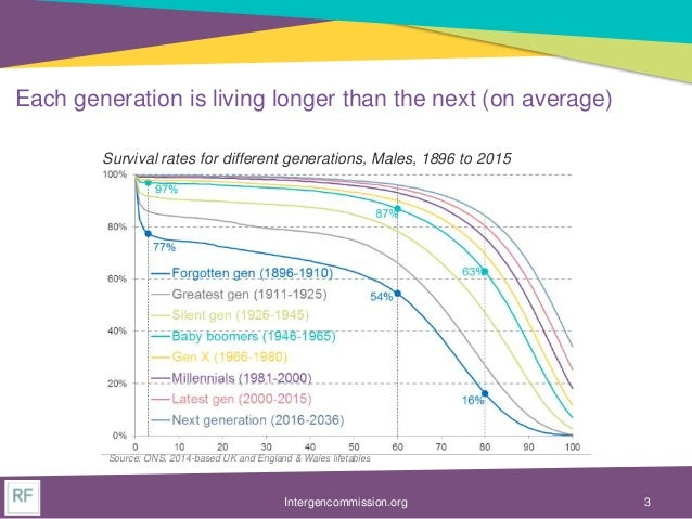 Intergenerational Commission slides - demographic trends and their impact on living standards Slide 3