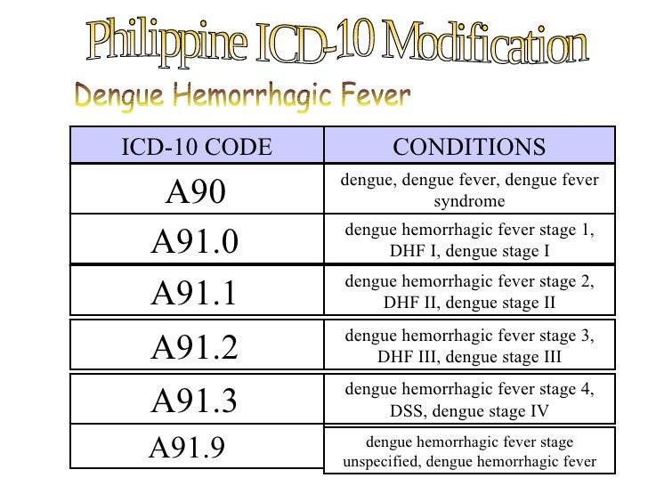 icd 10 dengue fever