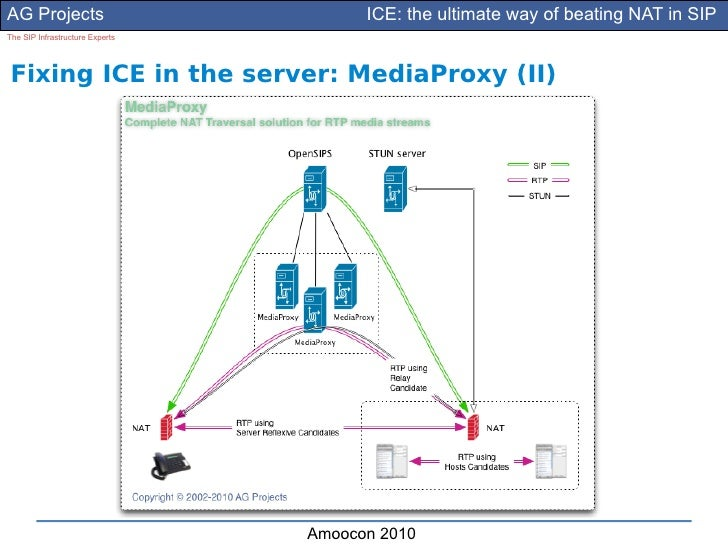 AG Projects                            ICE: the ultimate way of beating NAT in SIP The SIP Infrastructure Experts     Fixi...