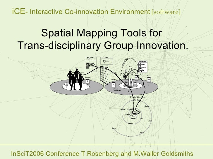 Spatial Mapping Tools for  Trans-disciplinary Group Innovation . InSciT2006 Conference T.Rosenberg and M.Waller Goldsmiths