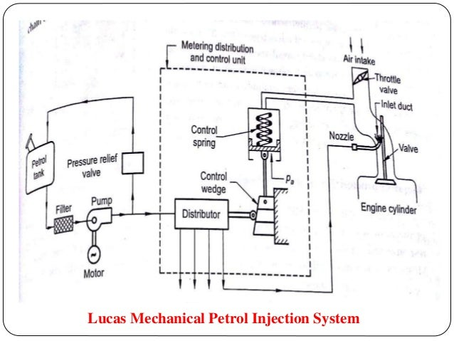 MULTI-POINT FUEL INJECTION SYSTEM