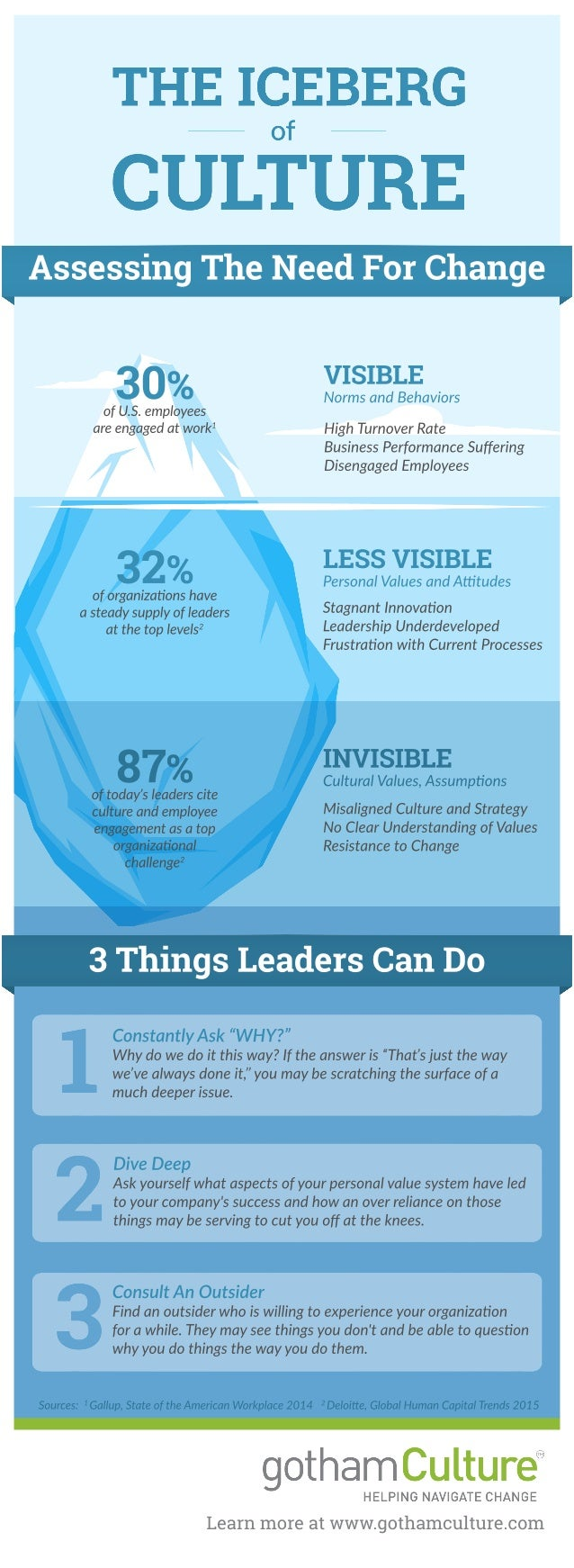 Learnmoreatwww.gothamculture.com 30%ofU.S.employees areengagedatwork1 32%oforganizaonshave asteadysupplyofleaders atthetop...