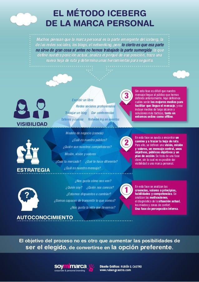 EL MÉTODO ICEBERG  DE LA MARCA PERSONAL  Muchos piensan que la marca personal es la parte emergente del iceberg, la  de la...