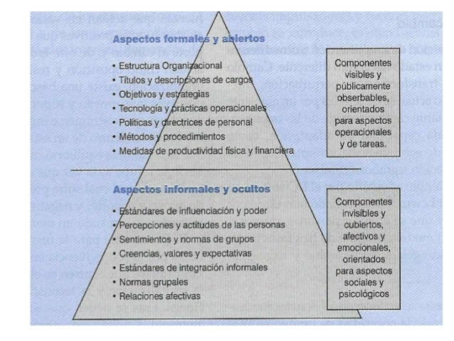 Iceberg de cultura organizacional