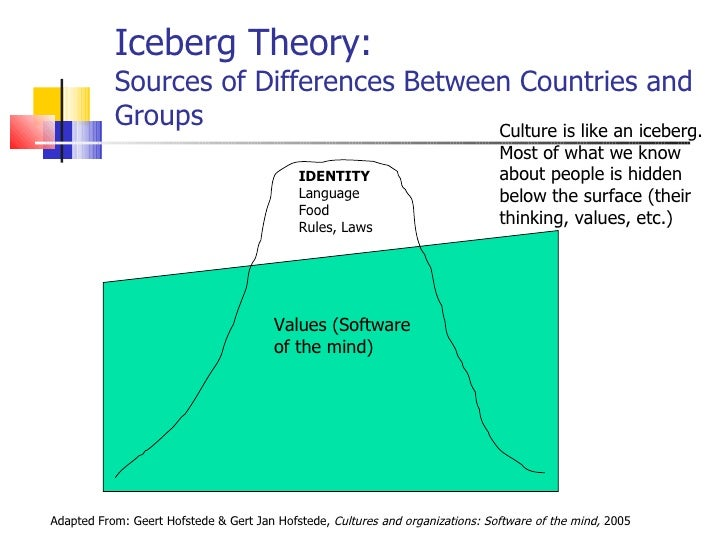 difference between theory x and theory y Assessment | biopsychology | comparative | cognitive | developmental | language | individual differences | personality | philosophy | social | methods | statistics | clinical | educational | industrial | professional items | world psychology .