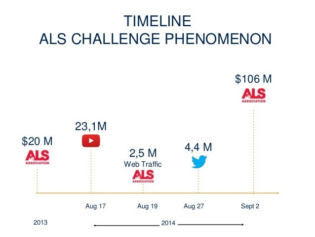 Ice bucket challenge phenomenon and big data
