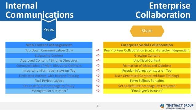 11 ShareKnow Internal Communications Enterprise Collaboration Web Content Management Enterprise Social Collaboration Top-D...