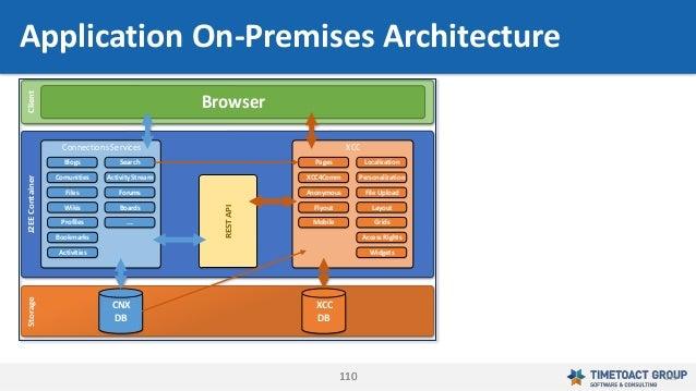 110110 Application On-Premises Architecture Connections Services Blogs Comunities Files Wikis Profiles Bookmarks Activitie...