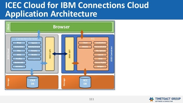 111111 ICEC Cloud for IBM Connections Cloud Application Architecture Connections Services Blogs Comunities Files Wikis Pro...