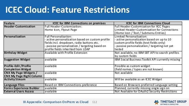 112 Feature ICEC for IBM Connections on premises ICEC for IBM Connections Cloud Header-Customization Full Header-Customiza...