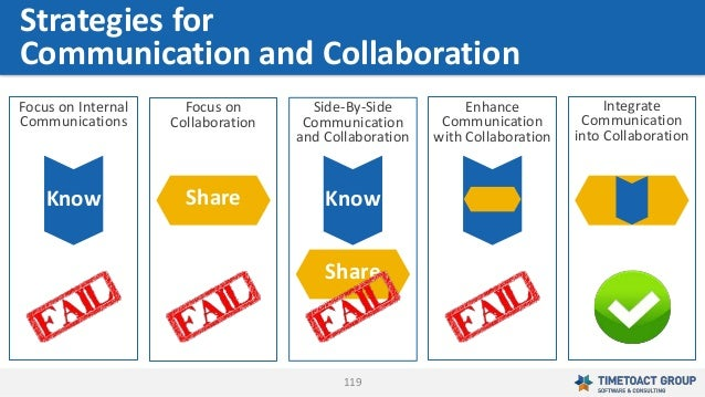 119 Integrate Communication into Collaboration Enhance Communication with Collaboration Focus on Collaboration Share Focus...