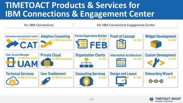 121 TIMETOACT Products & Services for IBM Connections & Engagement Center For IBM Connections For IBM Connections Engageme...