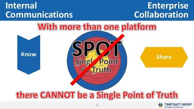 13 ShareKnow Enterprise Collaboration Internal Communications