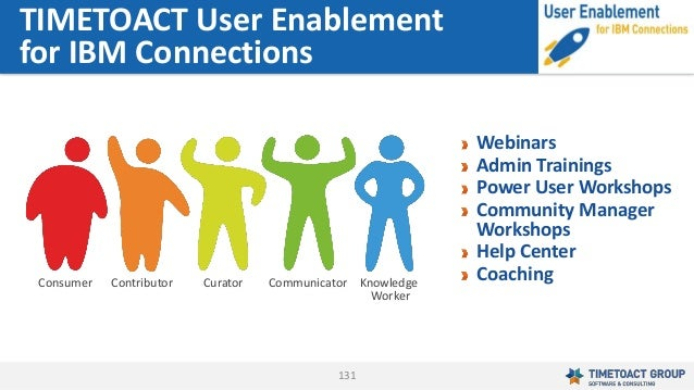 131 Webinars Admin Trainings Power User Workshops Community Manager Workshops Help Center Coaching TIMETOACT User Enableme...