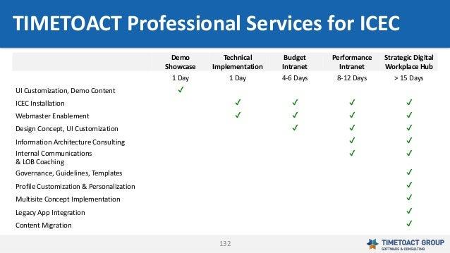 132 Demo Showcase Technical Implementation Budget Intranet Performance Intranet Strategic Digital Workplace Hub 1 Day 1 Da...