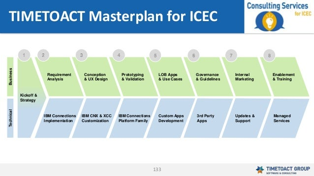 133 TIMETOACT Masterplan for ICEC Enablement & Training Internal Marketing LOB Apps & Use Cases Custom Apps Development Co...