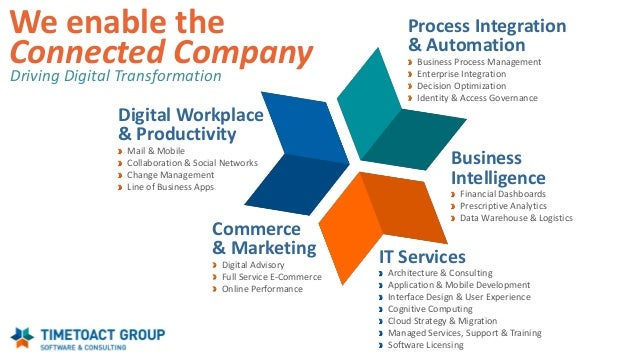 Architecture & Consulting Application & Mobile Development Interface Design & User Experience Cognitive Computing Cloud St...