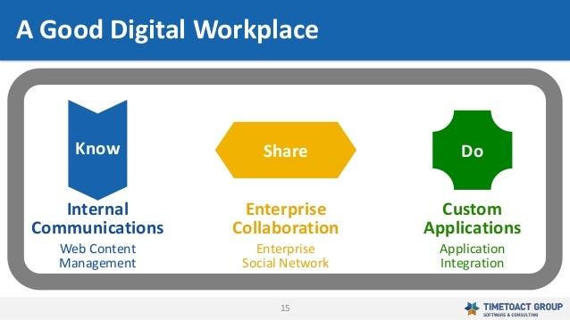 15 Know Share Do Custom Applications Application Integration Enterprise Collaboration Enterprise Social Network Internal C...
