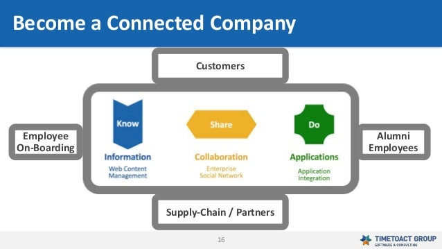 16 Become a Connected Company Employee On-Boarding Alumni Employees Customers Supply-Chain / Partners