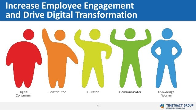21 Increase Employee Engagement and Drive Digital Transformation Digital Consumer Contributor Curator Communicator Knowled...