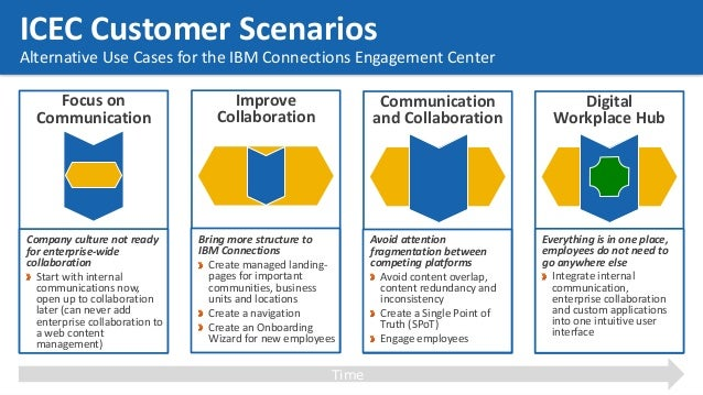26 ICEC Customer Scenarios Alternative Use Cases for the IBM Connections Engagement Center Focus on Communication Company ...